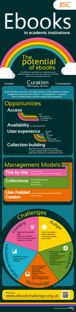 JISC Ebook Challenge curation infographic